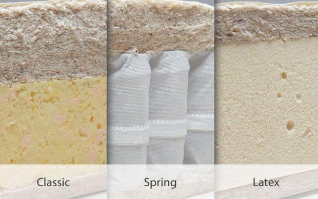 Auswahl der Matratze